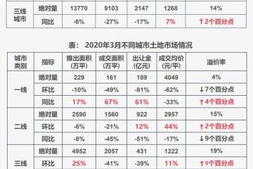 组织前3月全国土地市场供求量走低宅地成交量同比降三成