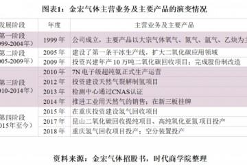 金宏气体IPO调查近九成营收依靠江浙沪深陷购销官司难脱身