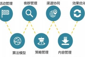 """苏宁金融科技""""知行""""智能营销引擎 助力客户体验提升"""