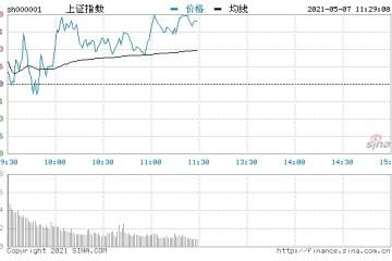 沪指涨0.42%煤炭板块领涨
