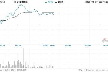 啤酒股大涨青岛啤酒上涨5.6%华润啤酒上涨4.39%