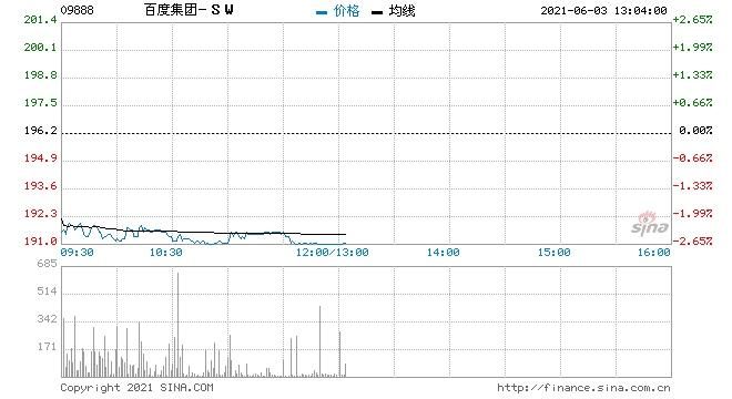 大和百度集团-SW首予买入评级目标价335港元