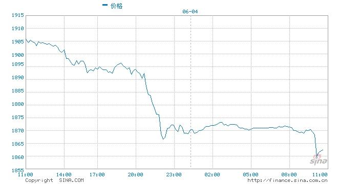 又遭抛售黄金短线急跌失守1860美元一分钟成交4.56亿美元