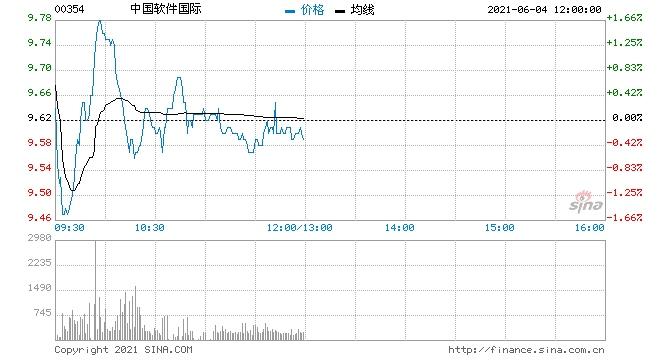 招银国际中软国际维持买入评级目标价升至12港元