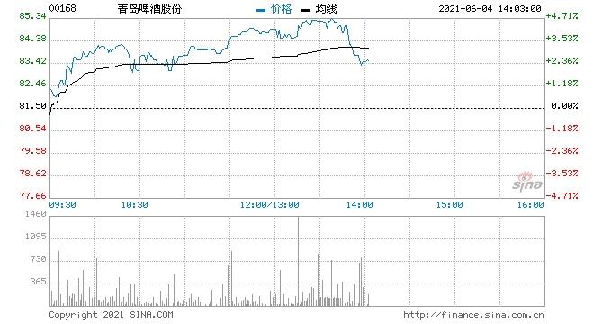 青岛啤酒涨超4%获汇丰研究上调其目标价至100港元