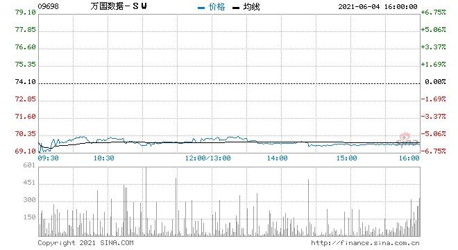 美银证券万国数据-SW重申买入评级目标价111.5港元