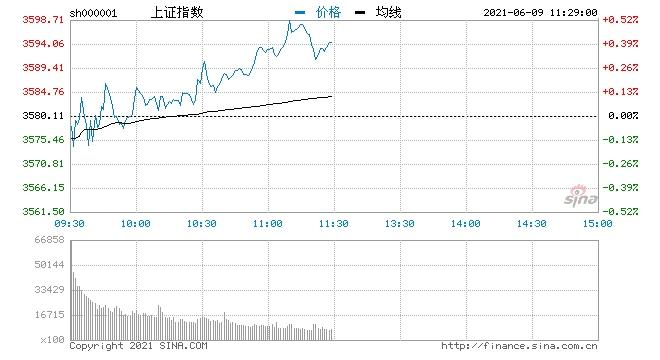 午评沪指早盘震荡上行涨0.4%煤炭钢铁等资源股再度爆发