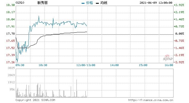 美银证券新秀丽重申买入评级目标价升至19.8港元