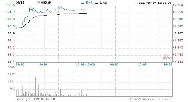 京东健康涨超6%618首日健康服务成交额暴增