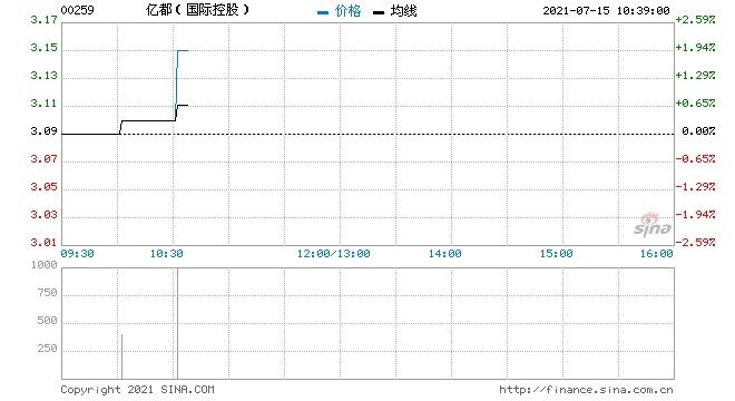 亿都(国际控股)回购20万股涉资61.77万元