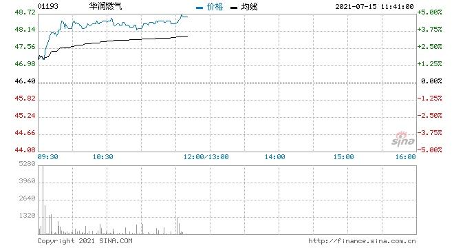 交银国际华润燃气升至买入评级目标价54.3港元