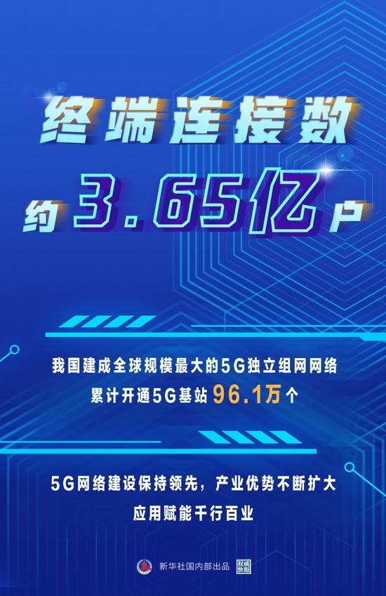 这是我国5G网络建设和应用的步伐