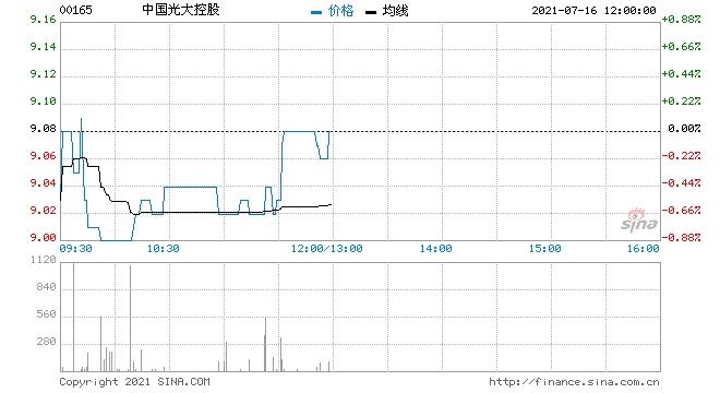 中国光大控股16光控02将于7月22日兑付并摘牌