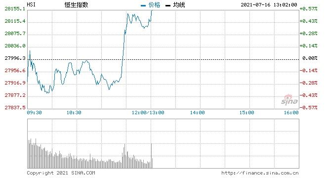 午评港股恒指拉升涨0.45%港交所涨近4%碳中和概念爆发