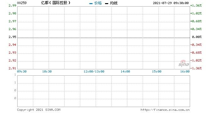 亿都(国际控股)回购29万股涉资84.39万元