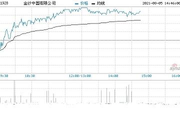 濠赌股反弹金沙中国涨超3%银河娱乐涨超2%
