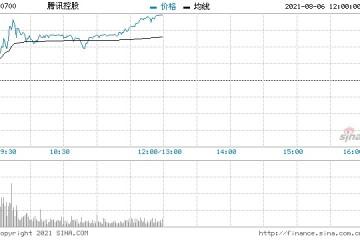 腾讯今日反弹2.41%年内累计跌幅仍达到20%