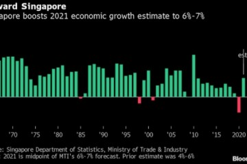 新加坡上调2021年GDP增速预估第二季度经济增速强于预期